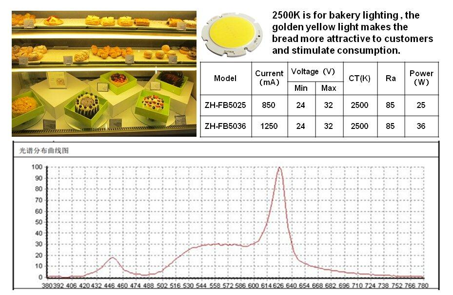 commercial  lighting cob leds modules linear LM-80 color