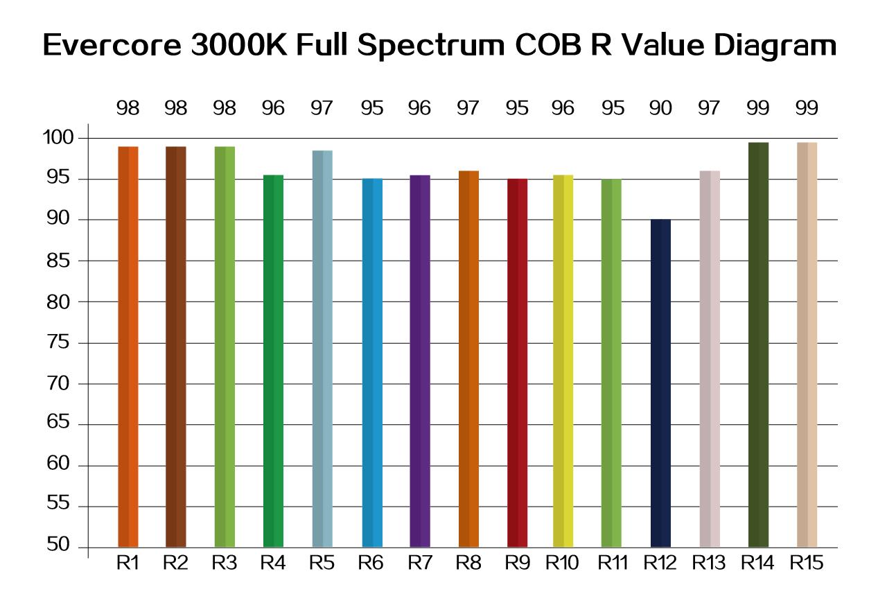 Evercore led cob, high CRI, cob led