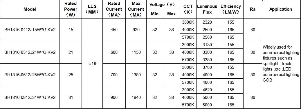 Evercore (bh1917 rgb cob led supplier for lighting-1