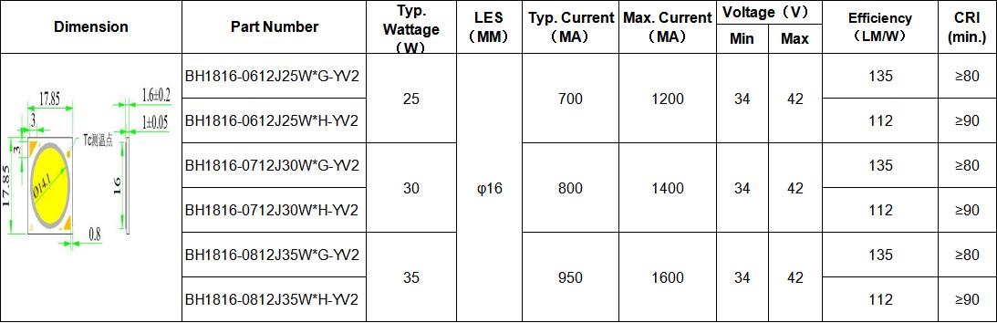 Evercore lamp Cob Led supplier for lighting-1